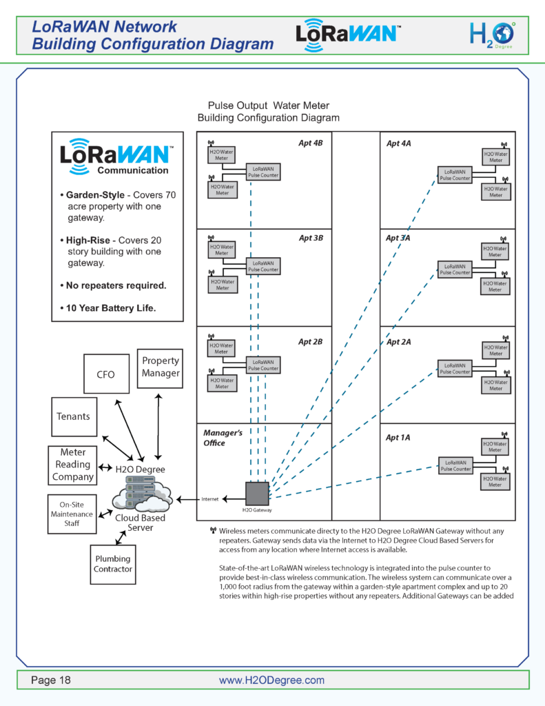 H2O Degree LoRaWAN System Overview Diagram
